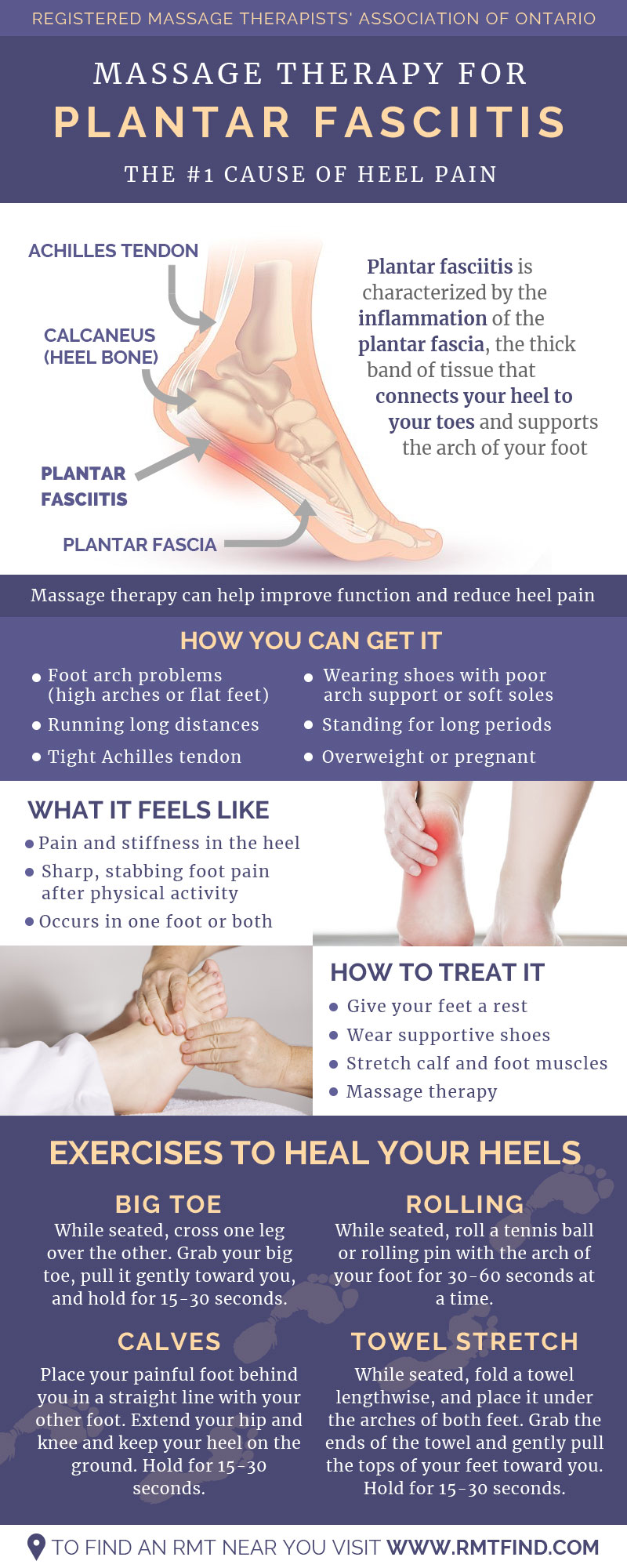 Massage Therapy for Plantar Fasciitis, the Number one cause of Heel Pain
